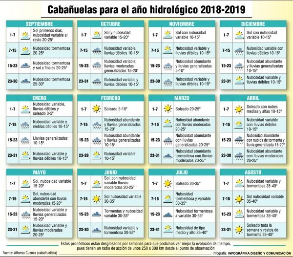 Calendario Cabanuelas.Las Cabanuelas Dan Alegria